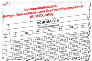 Gehaltserhöhung 2017: Stadt Wien übernimmt Ergebnis